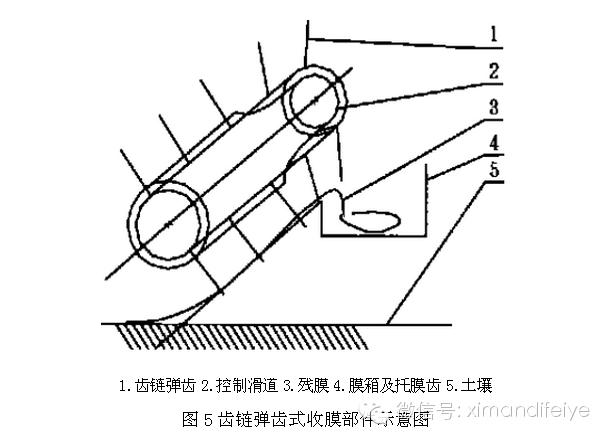 农用地膜的设计与污染防治连载(十三)北京周官应用国际网图片