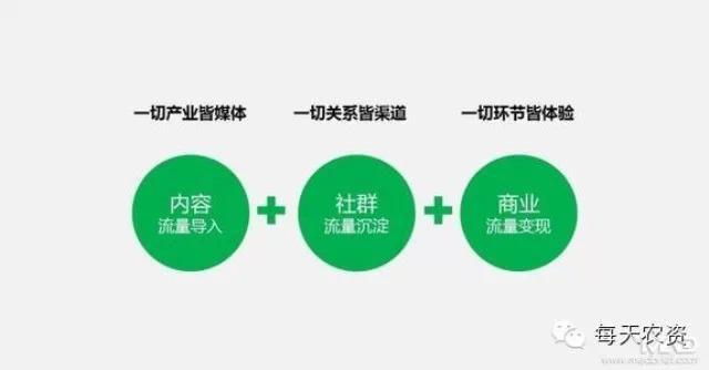 基于移动互联网社群的农化服务新模式