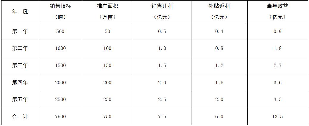 中国碳氢农业全国四级市场招商邀请函