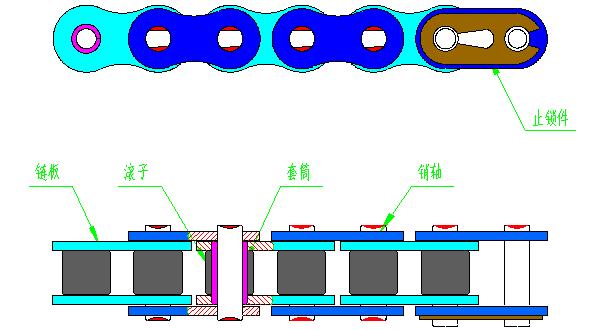 2.1 链条的基本结构