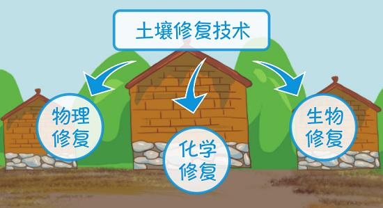 如何修复被破坏土壤?